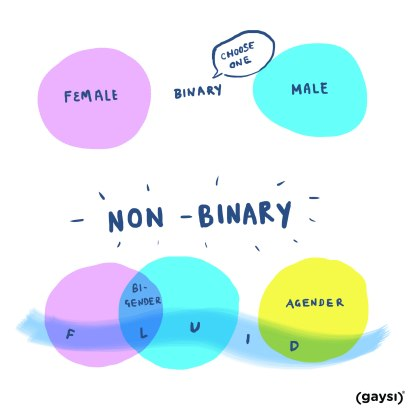 Non binary dating apps